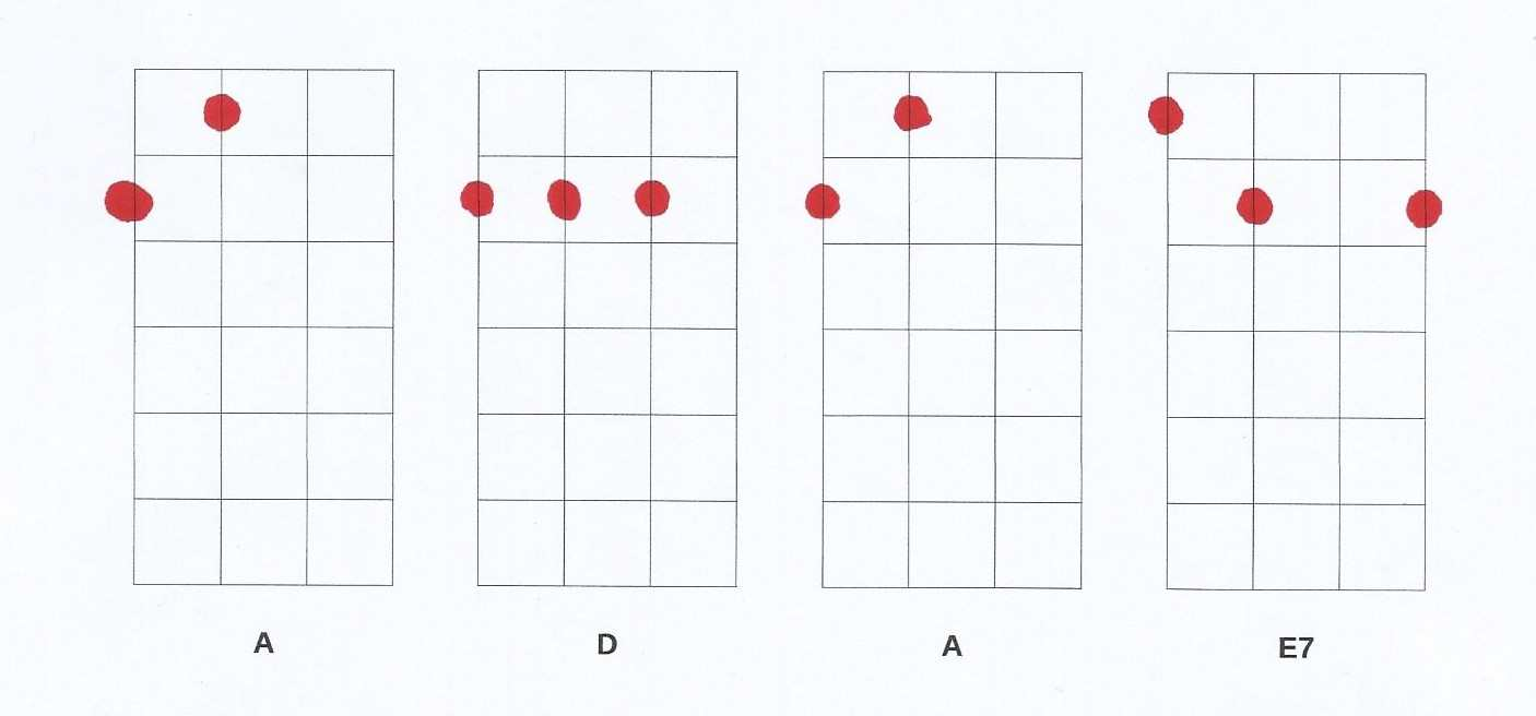 Ukulele Chords Progressions. Tips to start and where to find more