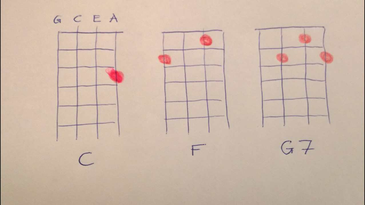 Ukulele Chords Progressions  Tips to start and where to find