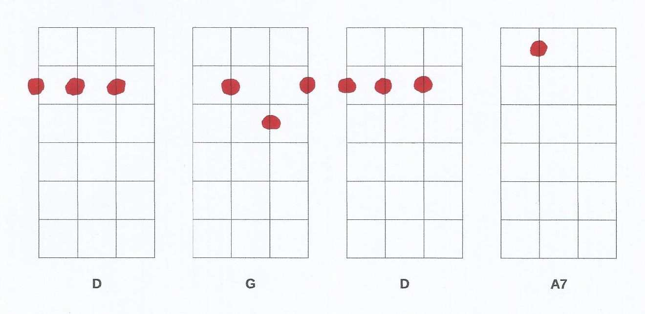 Ukulele chords progressions tips to start and where to find more ukulele chords progressions hexwebz Gallery