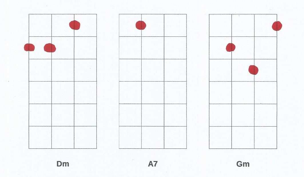 Ukulele Chords Progressions Tips To Start And Where To Find More