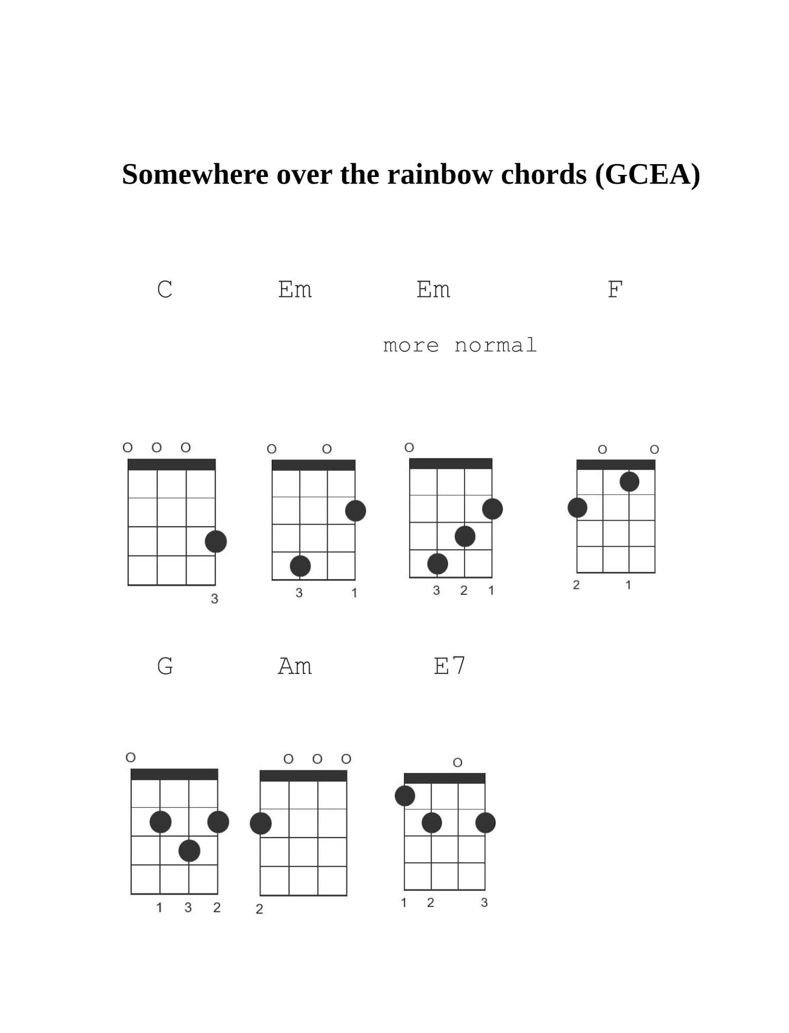 Fantastic Guitar Chords Of Somewhere Over The Rainbow Component