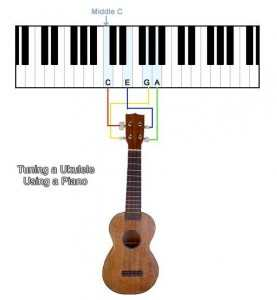 Tuning a Ukulele using a piano